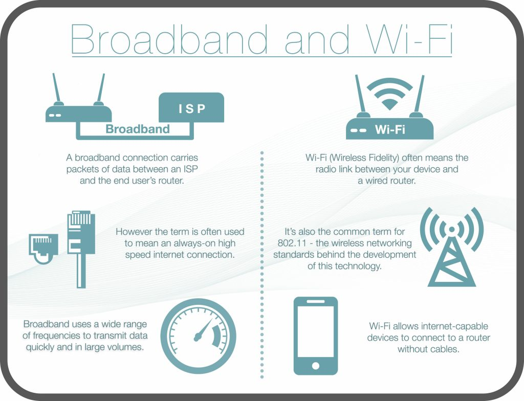 Infographic showing differences between Wi-Fi and broadband and how they work together to deliver a wireless internet connection
