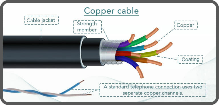 Close up of ADSL broadband copper cable construction