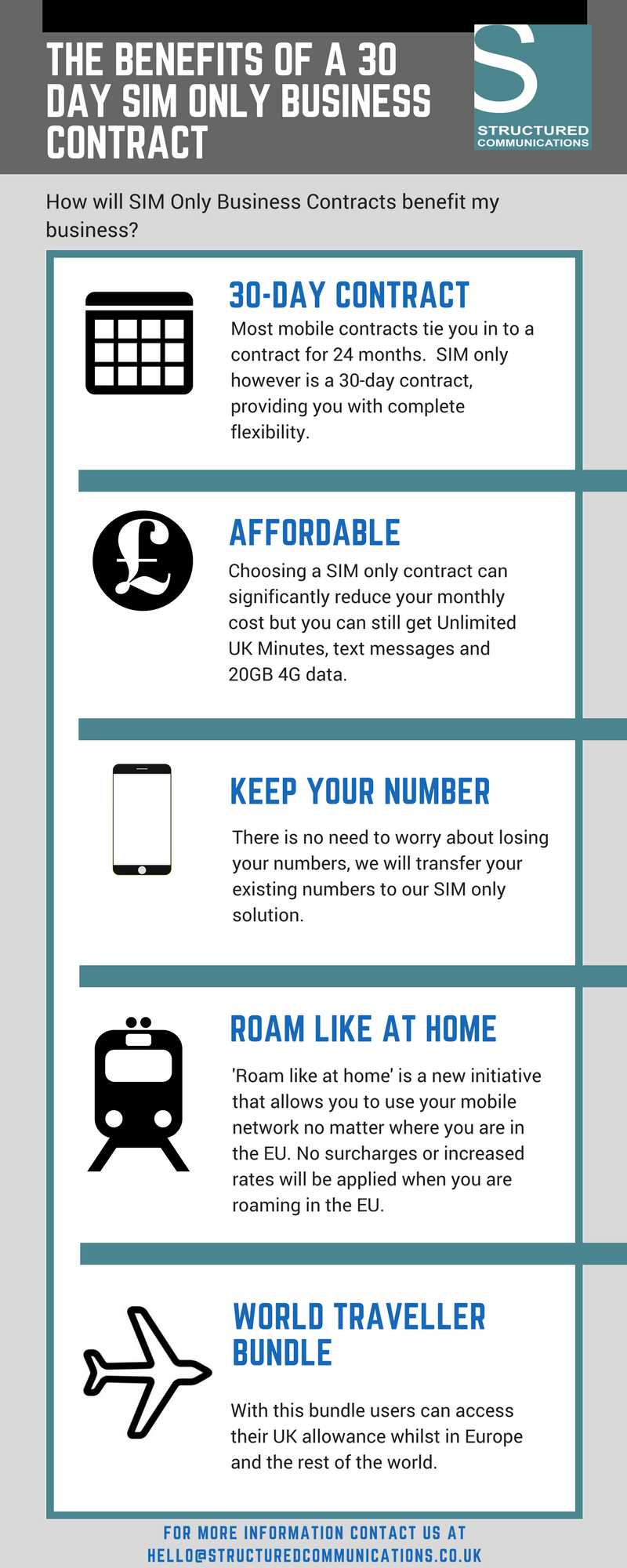 Benefits of SIM only contracts Infographic