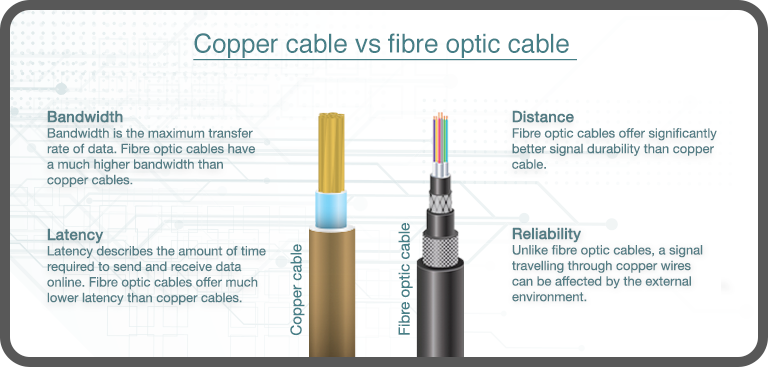 Infographic outlining the differences between fibre optic and copper cables used to deliver broadband to premises