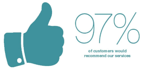 Our Customer Satisfaction Survey Results