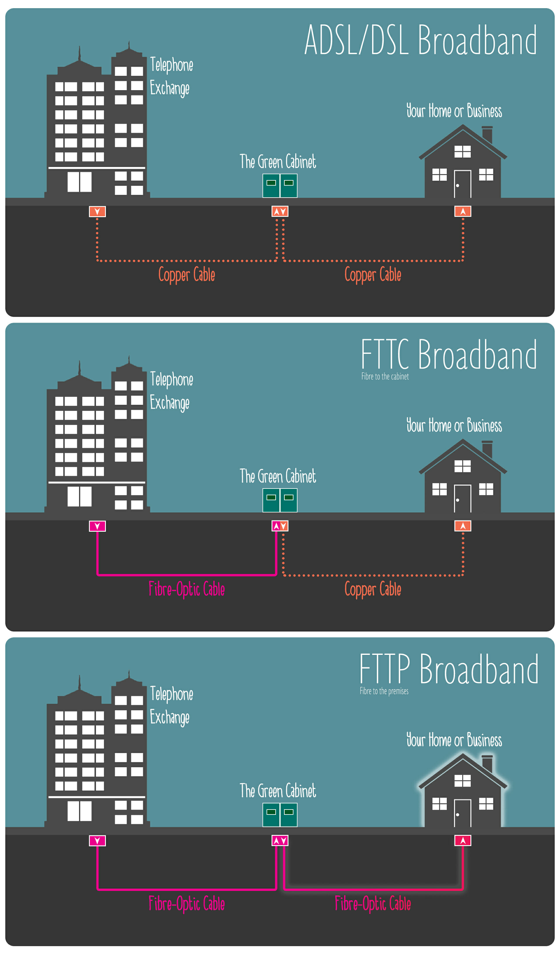 Diagram showing differences between broadband distribution models: ADSL, FTTC, FTTP
