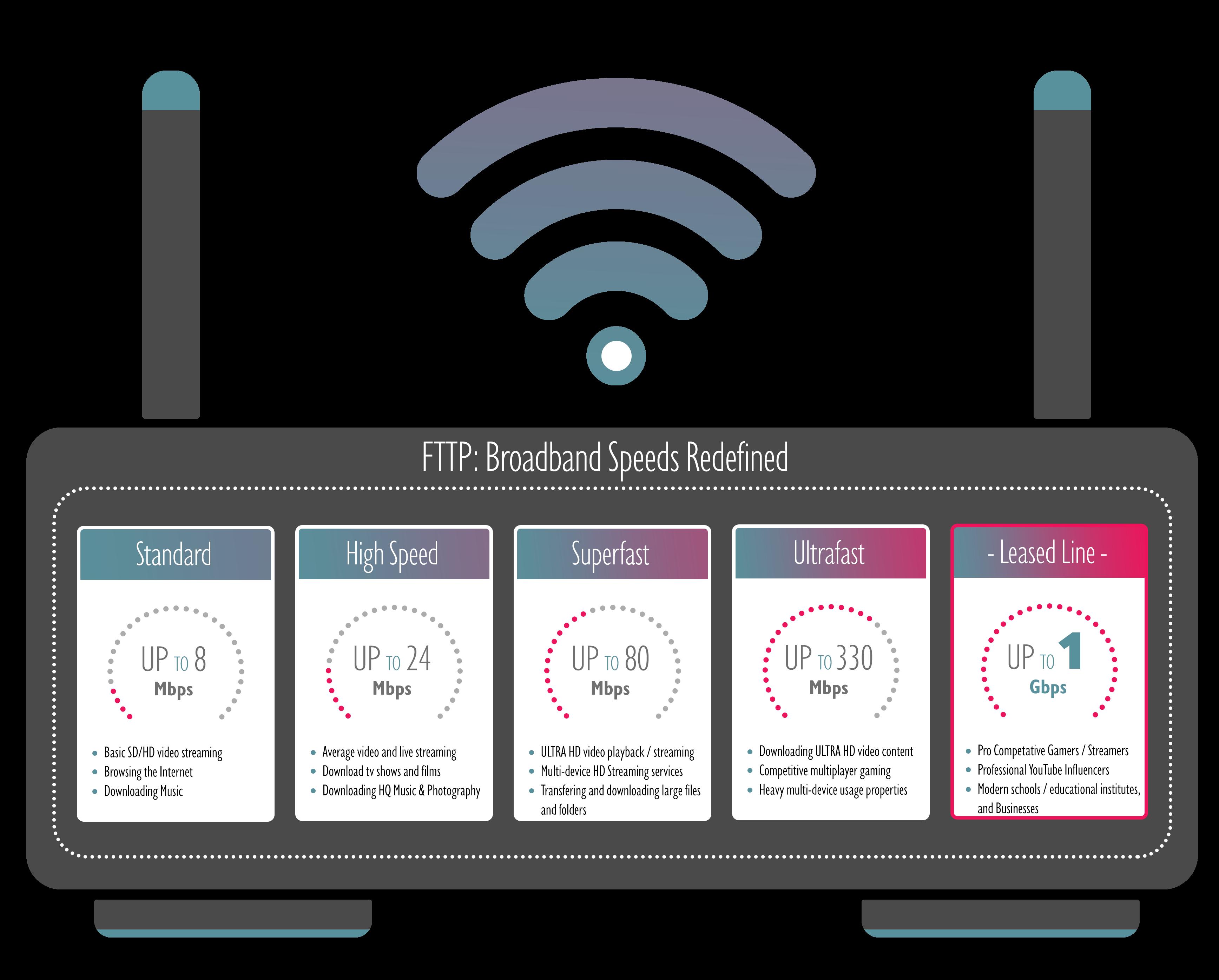 Different broadband speed categories defined