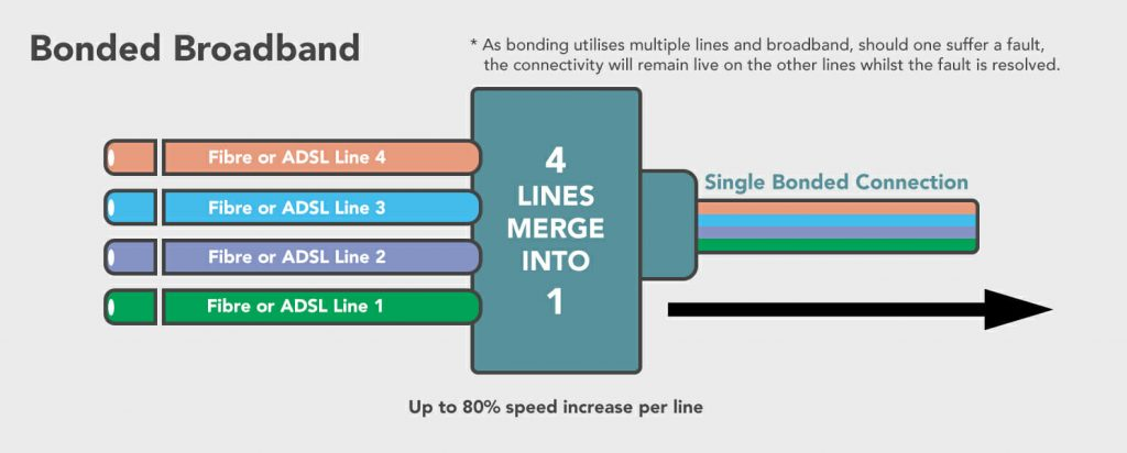 Diagram showing how a bonded broadband line works