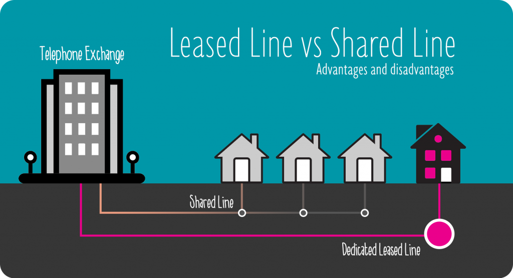 Image showing the differences between leased-line and shared line