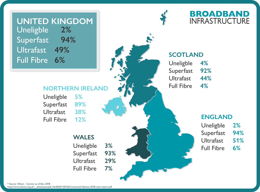 Ofcom map showing UK fibre optic availability