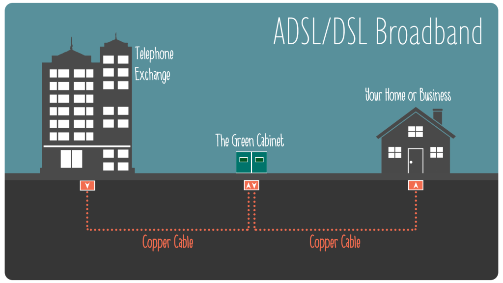 ADSL broadband network diagram via copper cables from telephone exchange