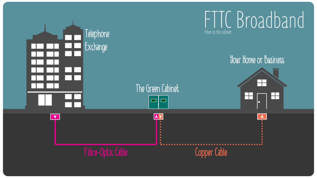 FTTC fibre optic broadband network diagram from Internet Service Provider