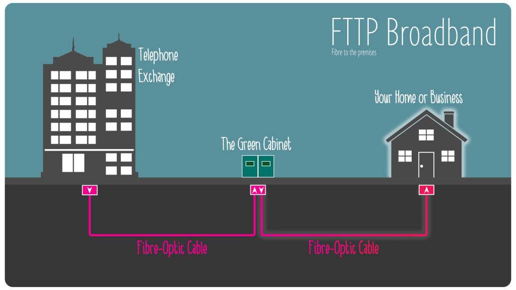 FTTP / FTTH fibre optic broadband network diagram from Internet Service Provider
