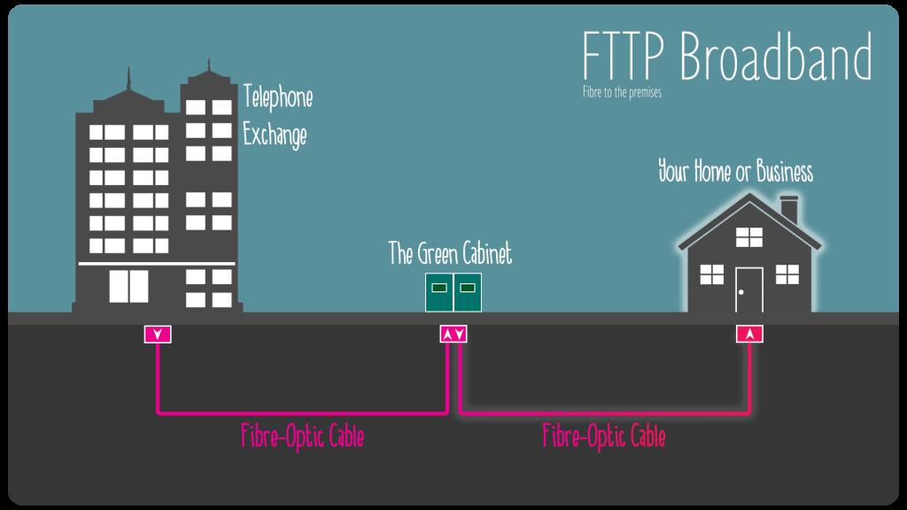 FTTP / FTTH fibre optic broadband network diagram from Internet Service Provider