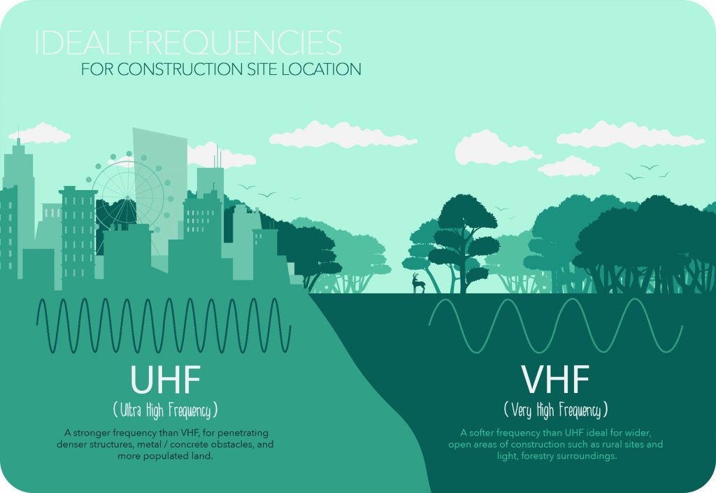 UHF and VHF radio frequency properties for walkie-talkies