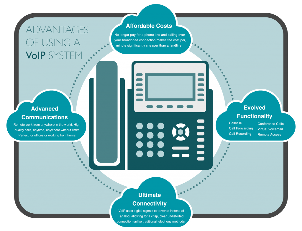 VoIP phone system advantages for schools