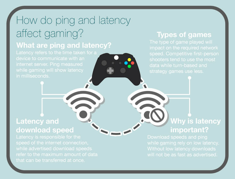 Infographic explaining importance of broadband ping and latency to online gaming