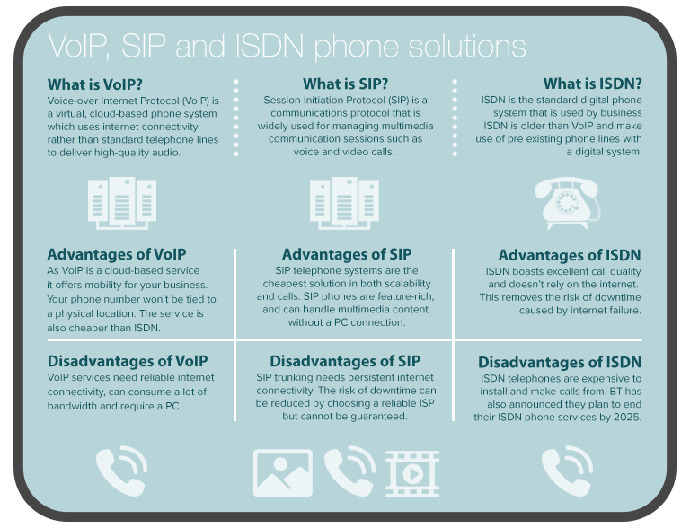 Infographic showing the advantages and disadvantages of VoIP and SIP trunking telephone systems used in a dental office