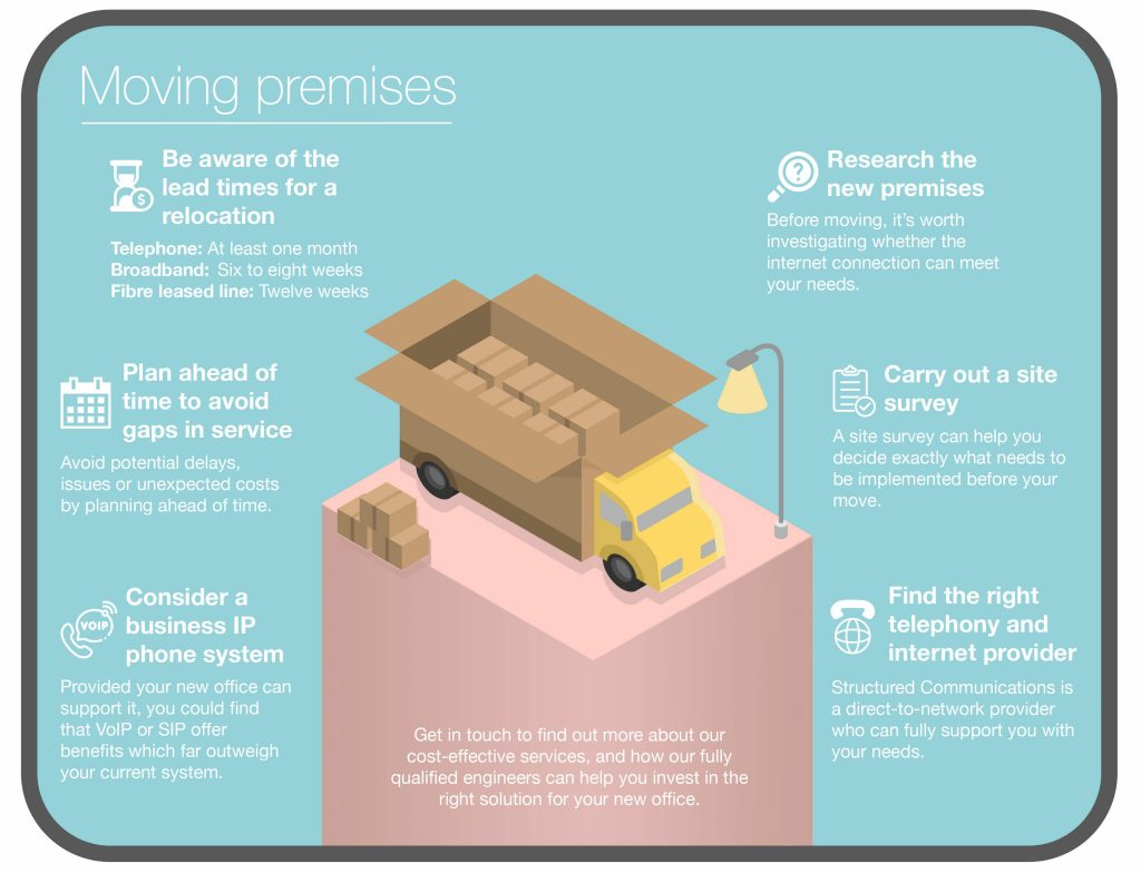 Infographic listing common broadband internet and telephone service issues affecting customers when moving premises