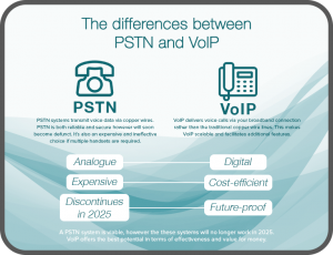 Infographic outlining differences between PSTN and VoIP phone systems for a lawyer's office