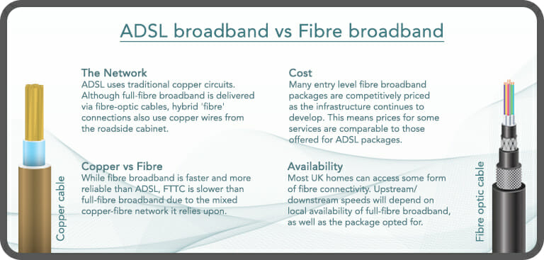 Infographic outlining key difference between fibre broadband and copper ADSL internet connection