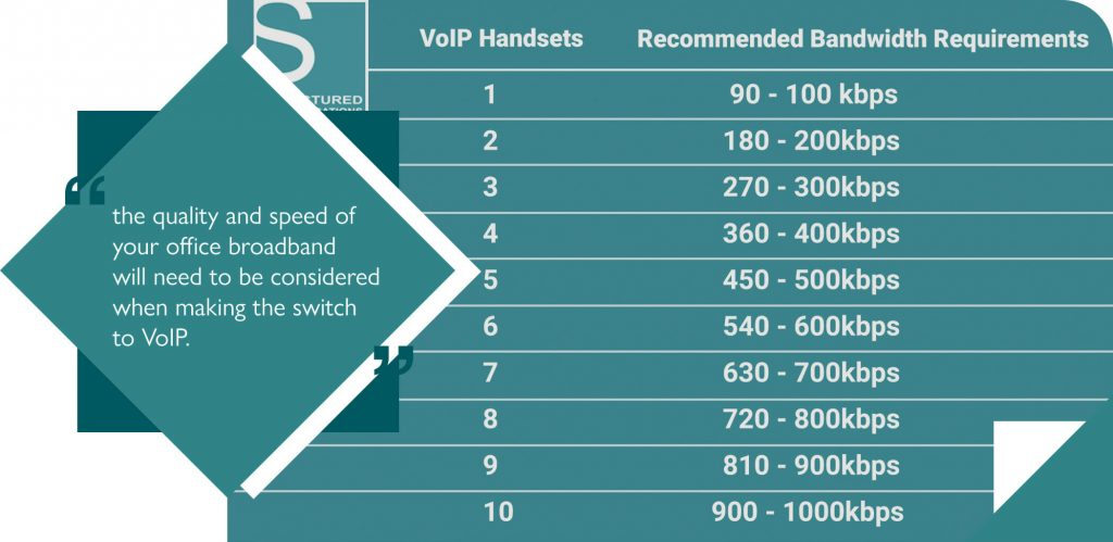 Internet speed needed for VoIP infographic